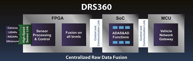 Mentor Graphics создает платформу для автомобильных автопилотов — DRS360