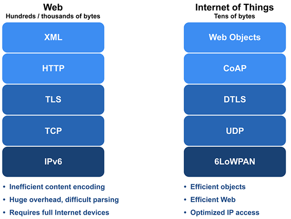 web-and-iot-stacks