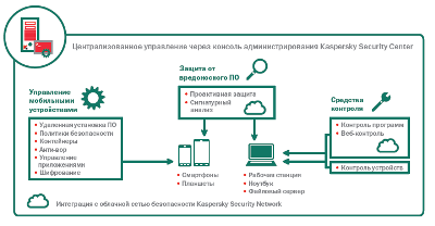 Kaspersky Security Center для бизнеса Стандартный