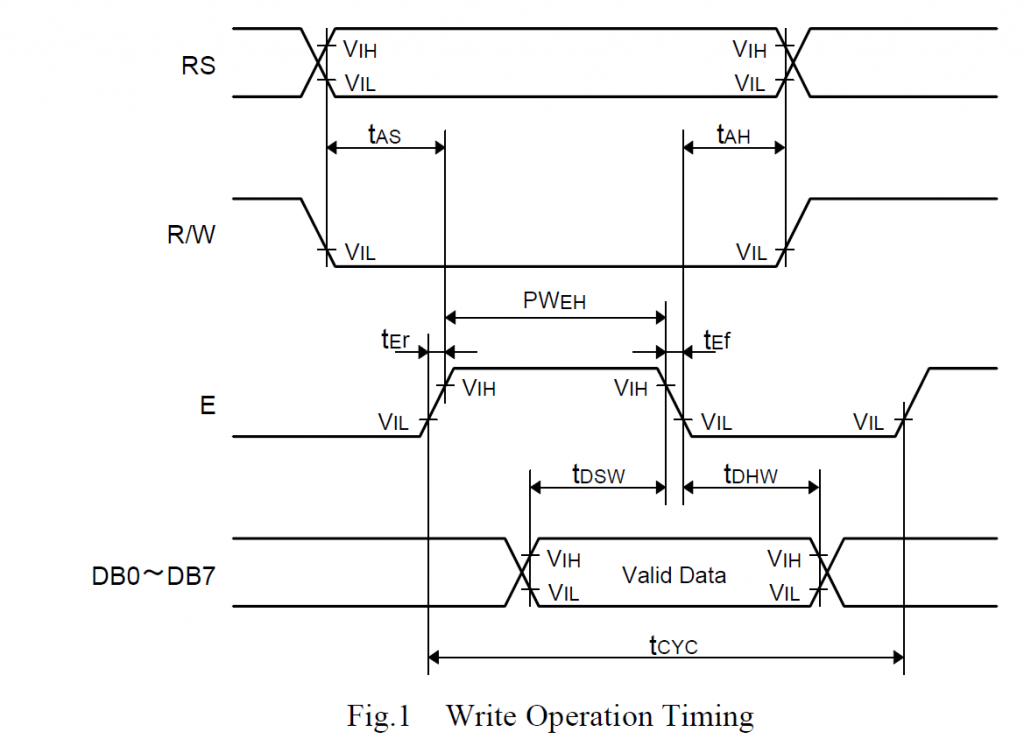 Fig.1 Write Operation Timing